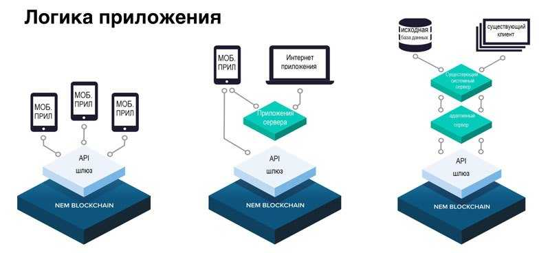 Логика блокчейн приложений