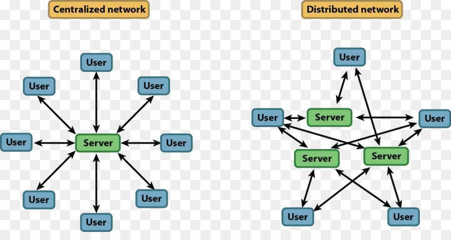 Централизованная и децентрализованная система