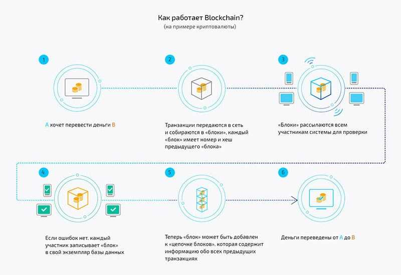 Как работает блокчейн?