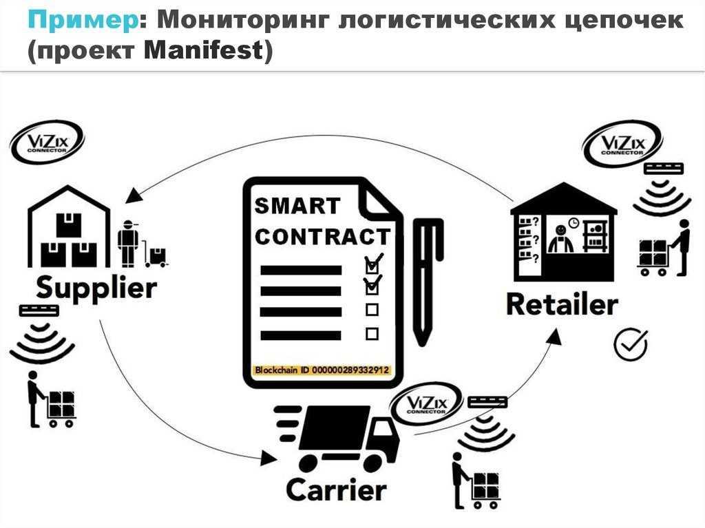 Пример использования блокчейна и смарт-контрактов в логистике