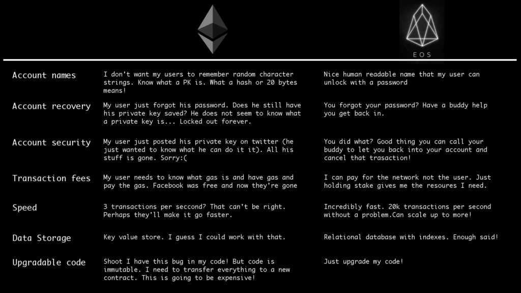 EOS: блокчейн платформа