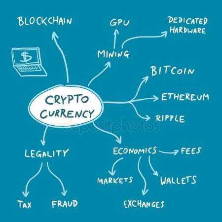 Что есть технология блокчейн?