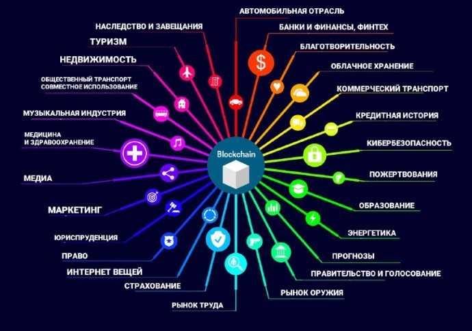 Отрасли и сферы применения блокчейн-технологии