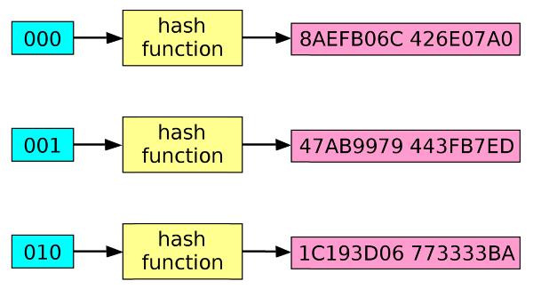 Принцип работы хеш функции