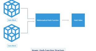 Хеш-функция в блокчейне