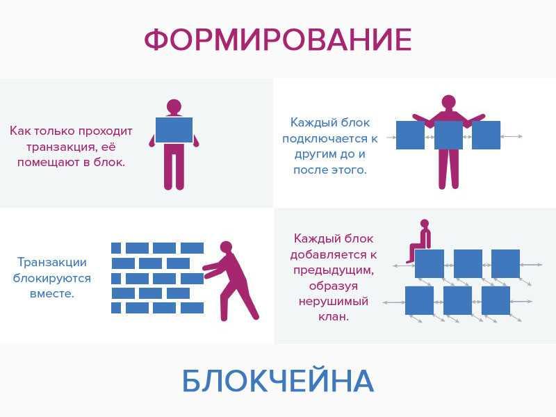 Принцип формирования блокчейна