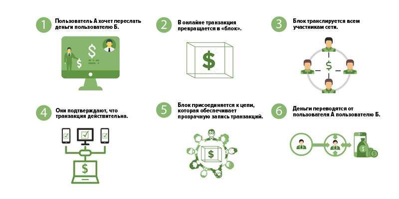 Схема перевода денег в блокчейне