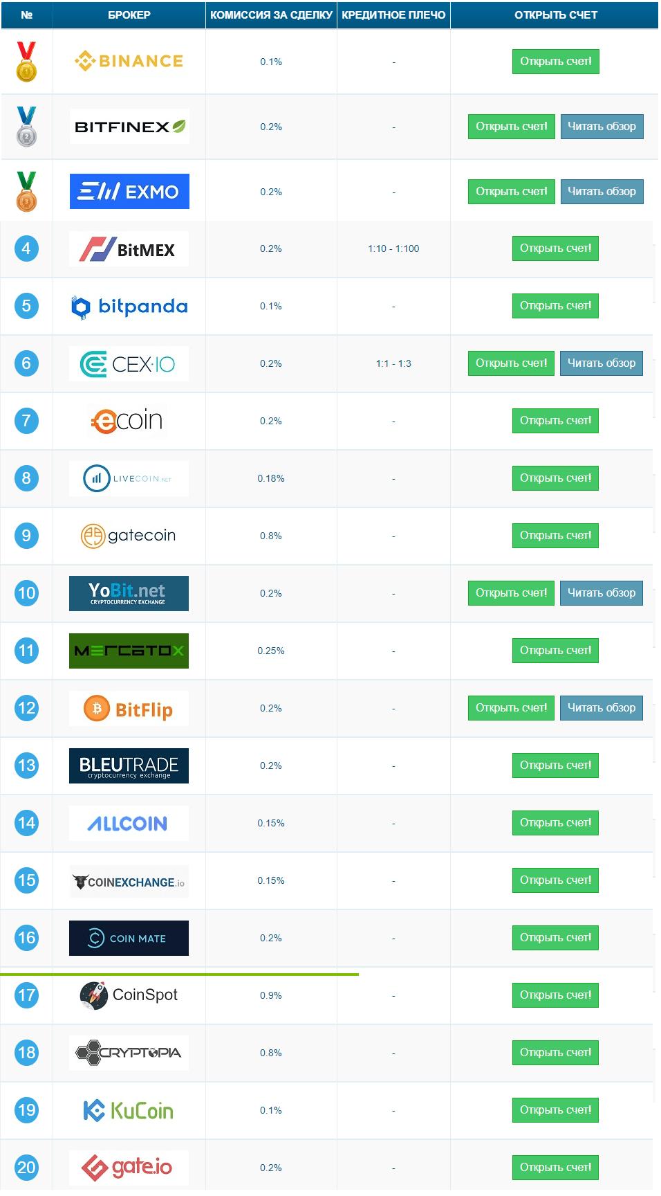 Рейтинг лучших криптобирж в 2018-2019 году