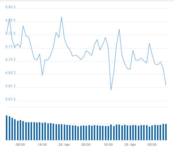 График цен и динамика курса