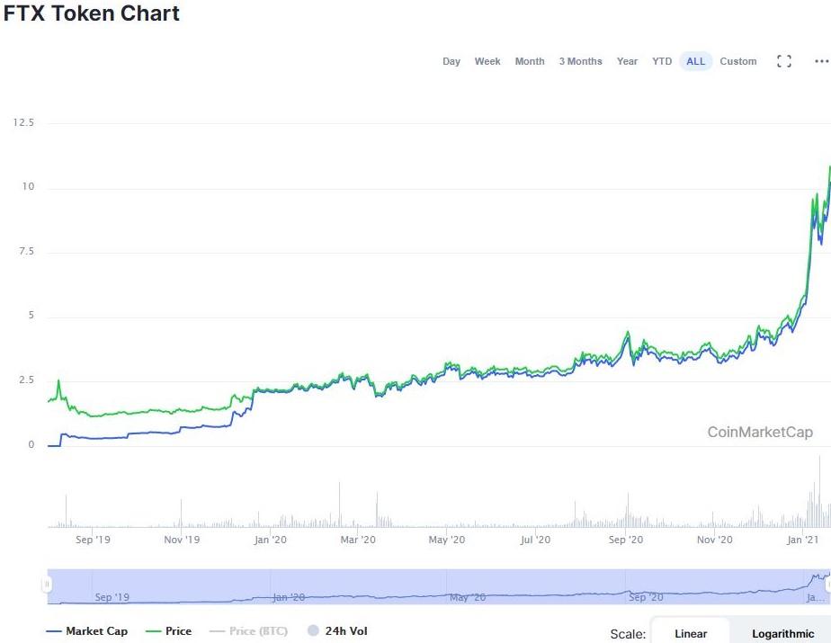 FTT (FTX) Токен криптовалютной биржи FTX.com