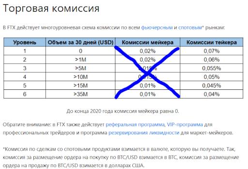 Как пополнить лицевой счет на криптовалютной бирже FTX.com