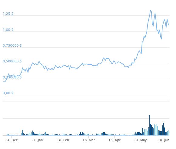 график крипты