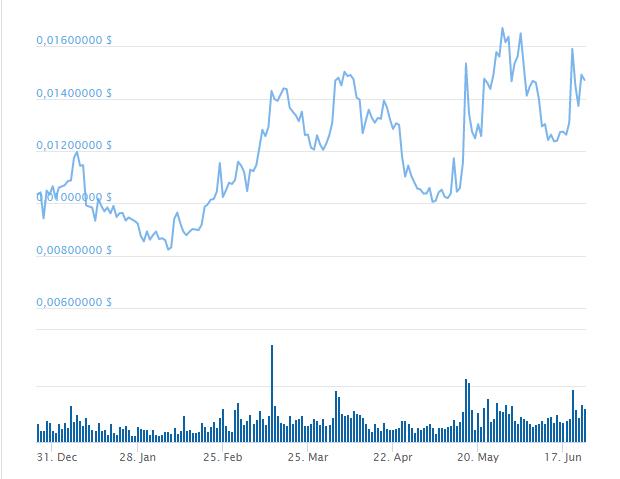 график цен