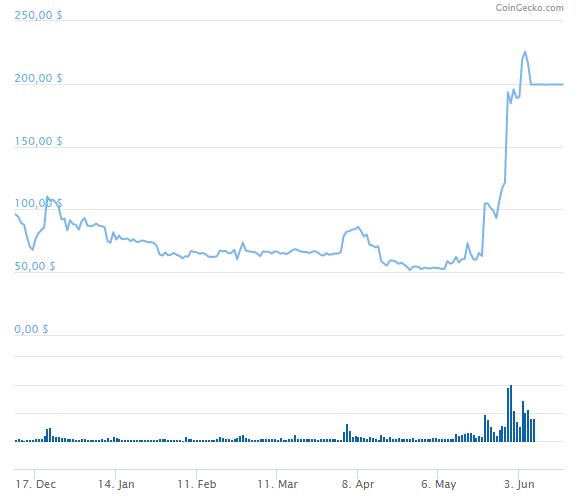 график монеты